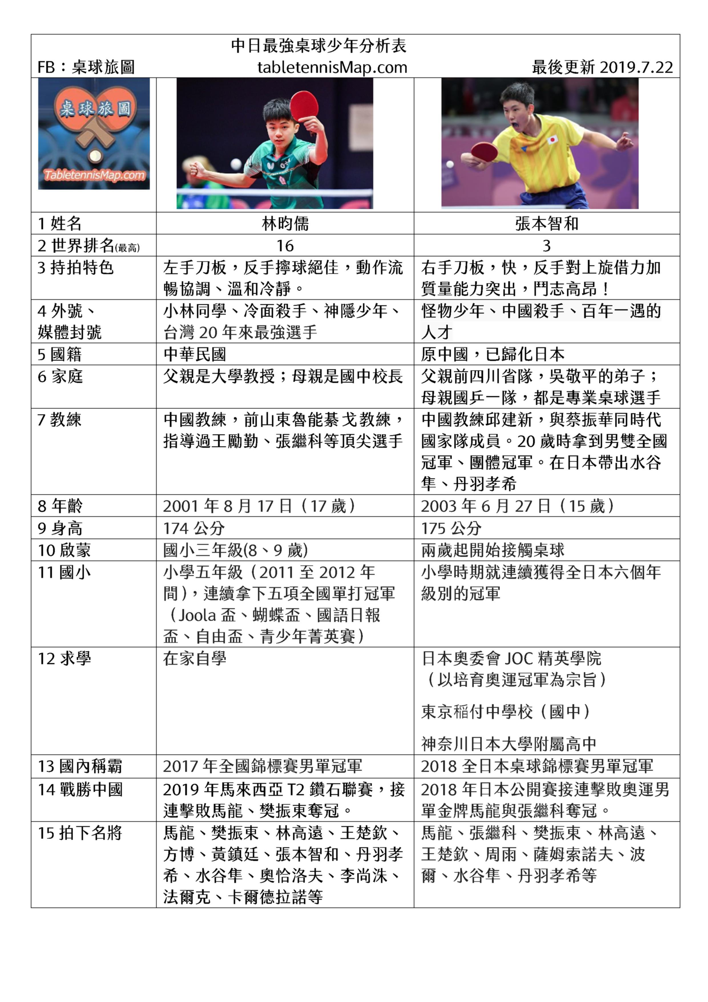 中華臺北第一高手,冷面殺手、神隱少年,林昀儒選手,以及日本第一怪物少年,張本智和選手, 年紀相當,實力相近,都在桌球路上刻苦努力,也是罕見有能力連續擊敗中國選手的桌球員! 這一段旅程才將開始,東京奧運可以想見會有一場場精彩絕倫的賽事,且讓我們拭目以待! 持續更新中,也歡迎大家提供補充資料:)
