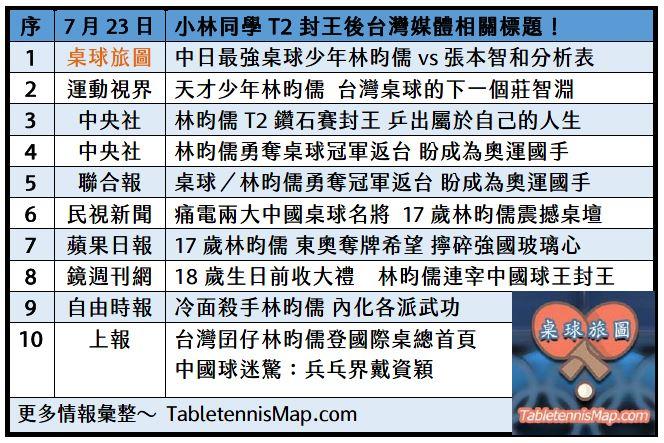 林昀儒相關新聞報導彙整