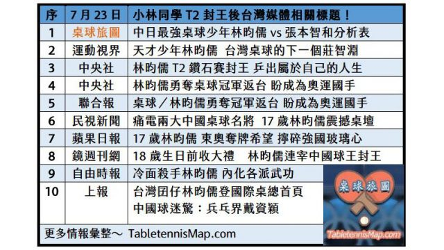 沉默殺手林昀儒T2封王後媒體報導綜覽