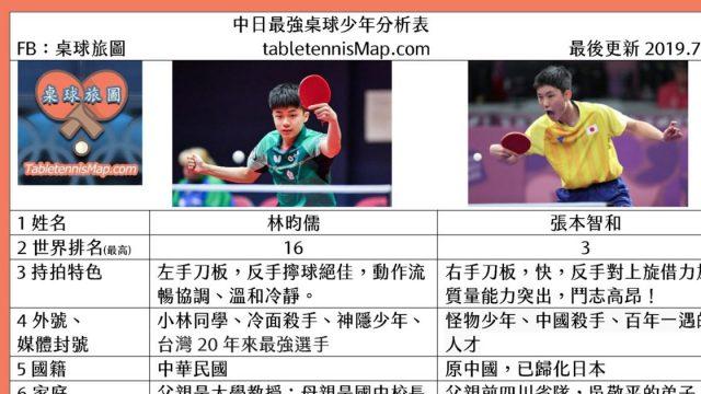 中日最強桌球少年林昀儒與張本智和分析表