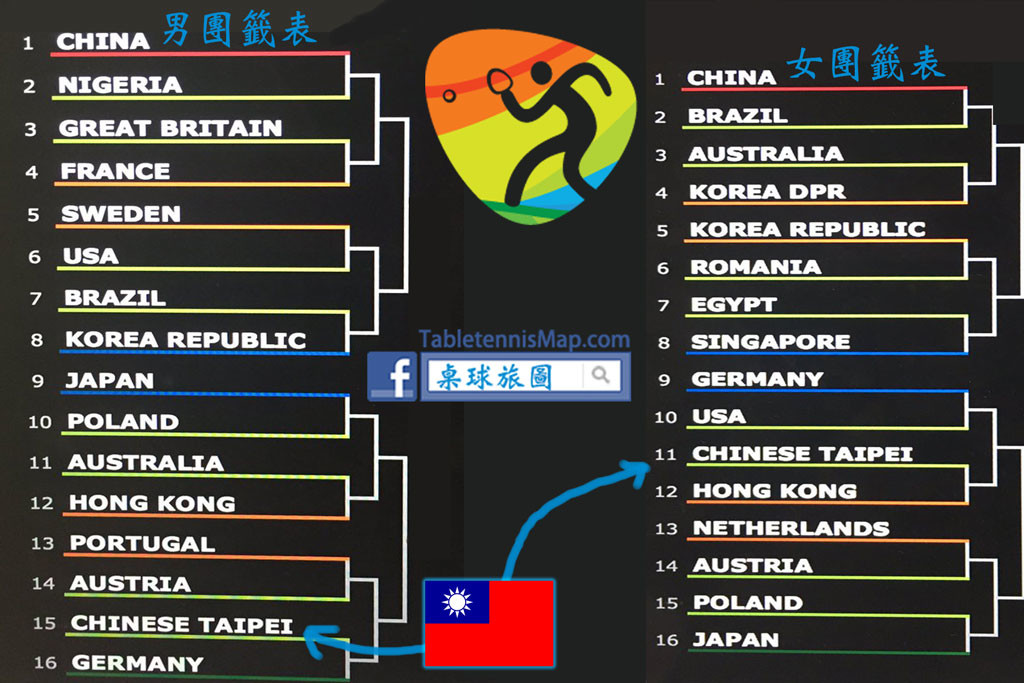 里約奧運桌球團體賽籤表1